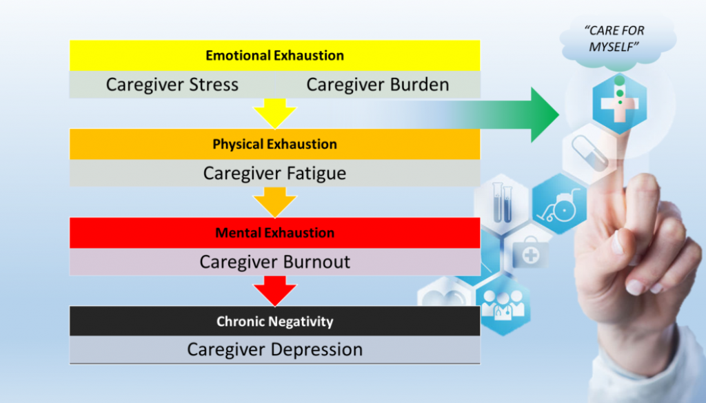 caregiver fatigue