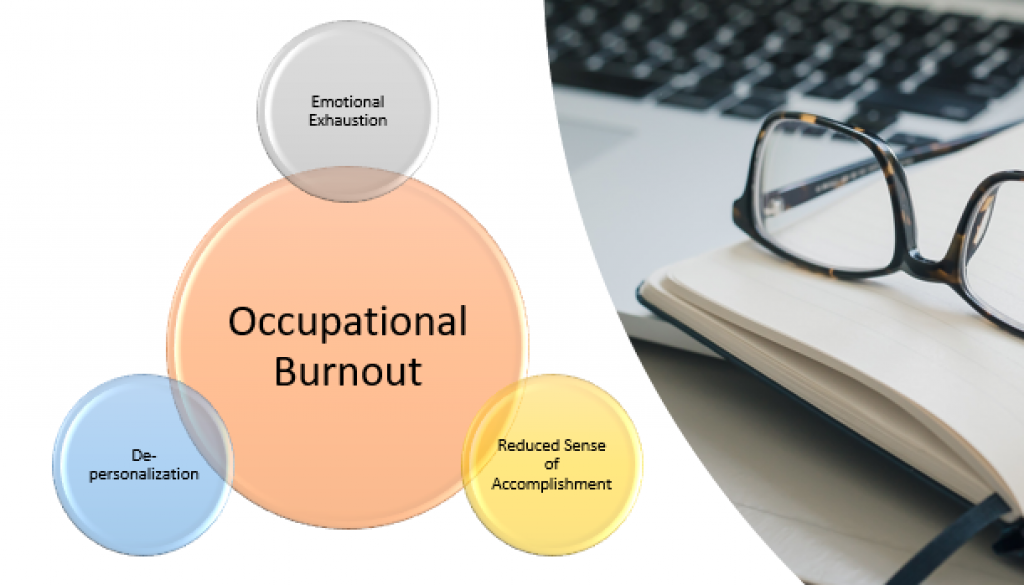 Burnout Psychology